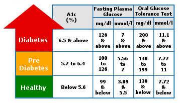 Type- 2 Diabetes Diagnosis